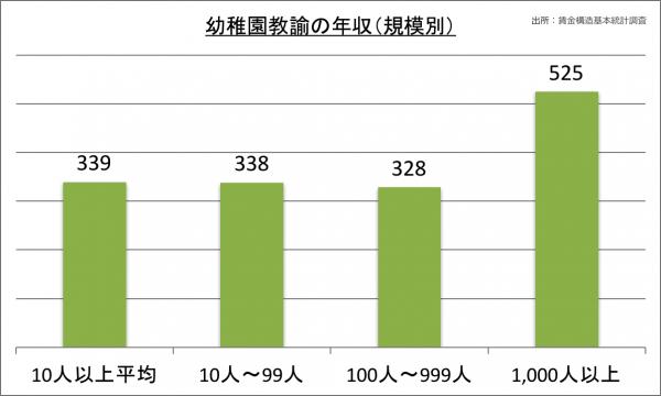 幼稚園教諭の年収(規模別)_28