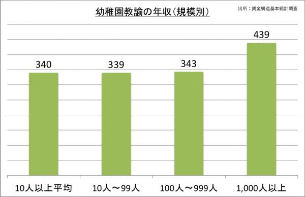 幼稚園教諭の年収(規模別)_27