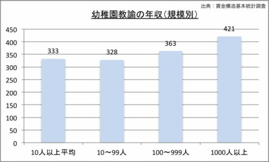 幼稚園教諭の年収(規模別)のグラフ
