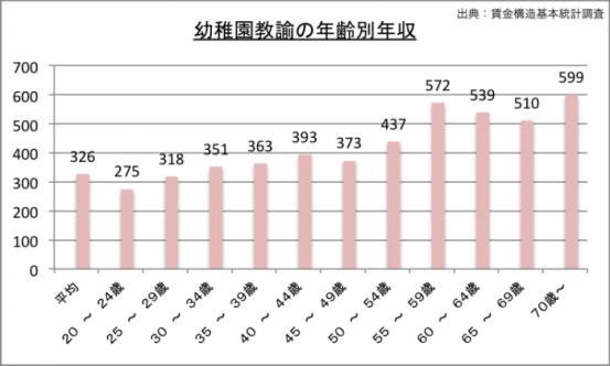 幼稚園教諭の年収(年齢別)のグラフ