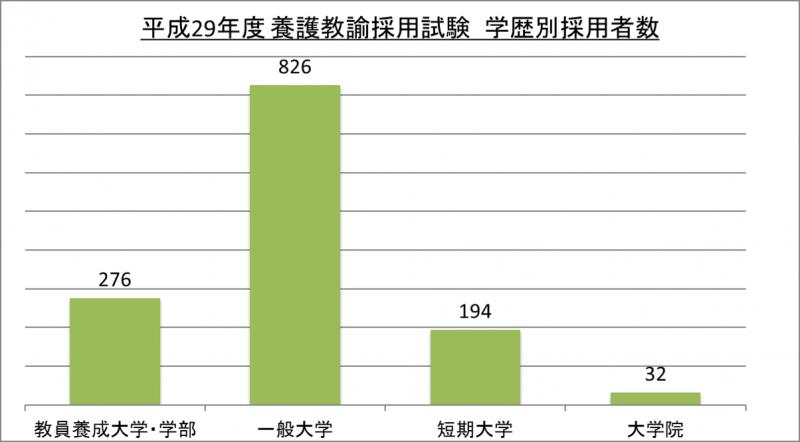 平成29年度養護教諭採用試験学歴別採用者数_29