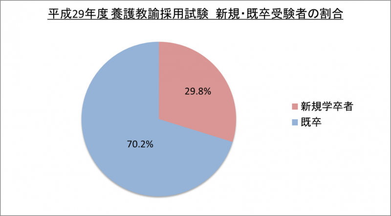 平成29年度養護教諭採用試験新規・既卒受験者の割合_29