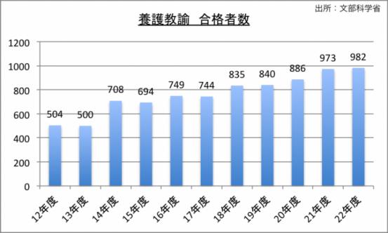 養護教諭採用試験合格者数のグラフ