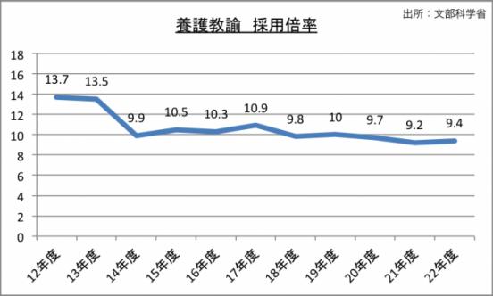 養護教諭採用試験採用倍率のグラフ