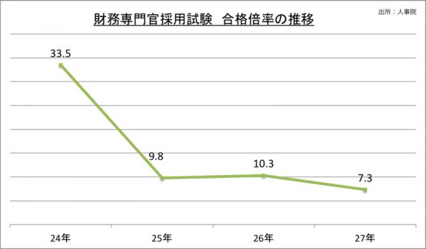 財務専門官採用試験合格倍率の推移_27