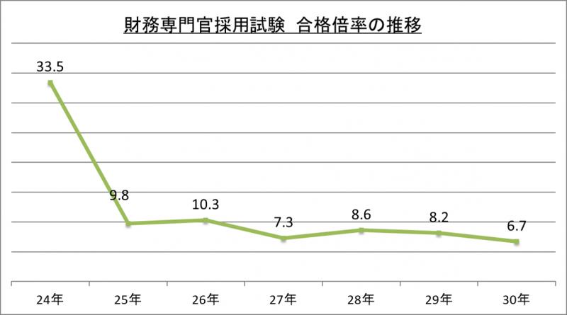 財務専門官採用試験合格倍率の推移_29