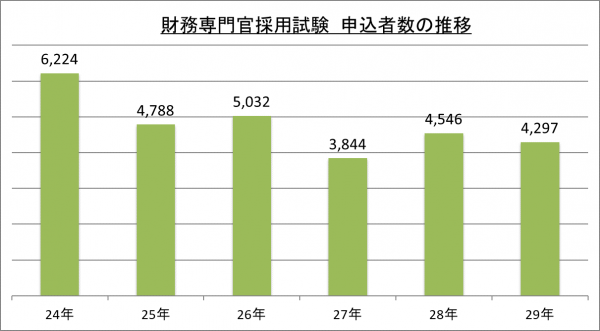 財務専門官採用試験申込者数の推移_29