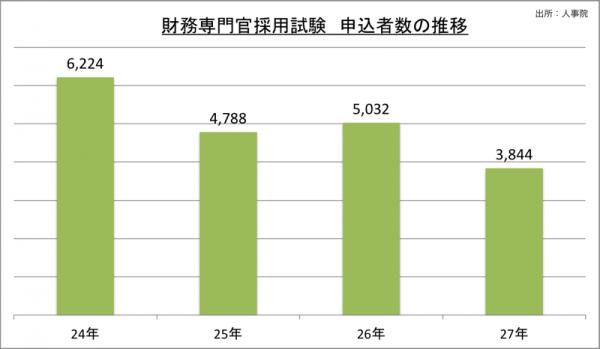 財務専門官採用試験申込者数の推移_27