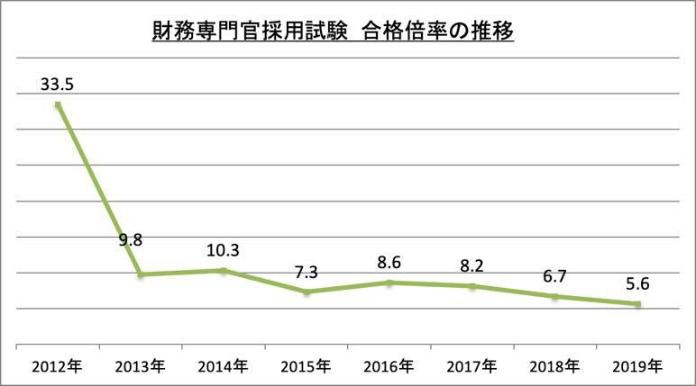 財務専門官採用試験合格倍率_2019