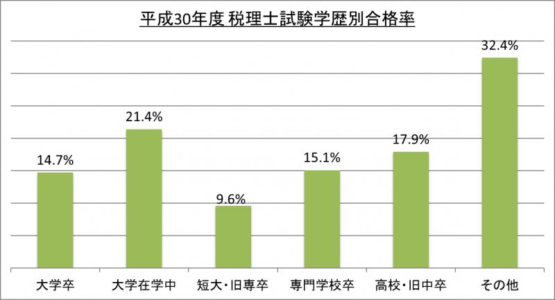 平成30年度税理士試験学歴別合格率_30