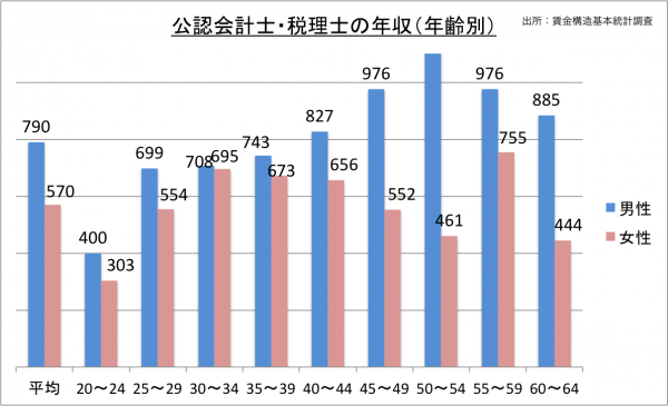 公認会計士・税理士の年収(年齢別)_27