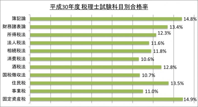 平成30年度税理士試験科目別合格率_30