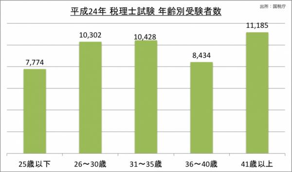 税理士試験年齢別受験者数_24