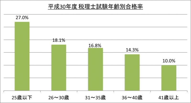 平成30年度税理士試験年齢別合格率_30