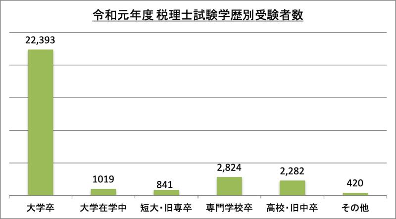税理士試験学歴別受験者数_令1