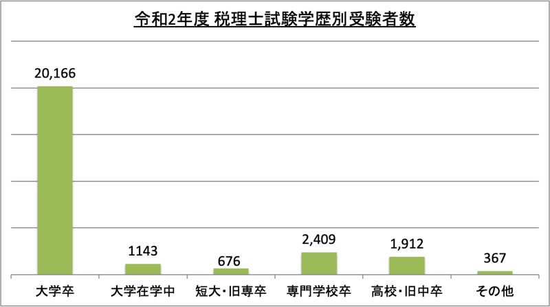 税理士試験学歴別受験者数_令2