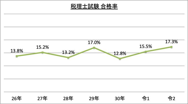 税理士試験合格率_令2