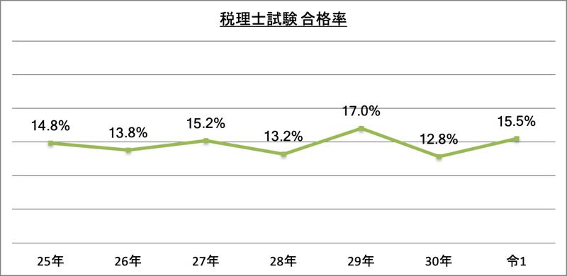 税理士試験合格率_令1