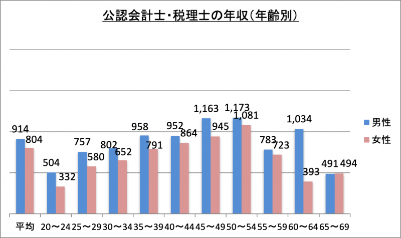 公認会計士・税理士の年収(年齢別)