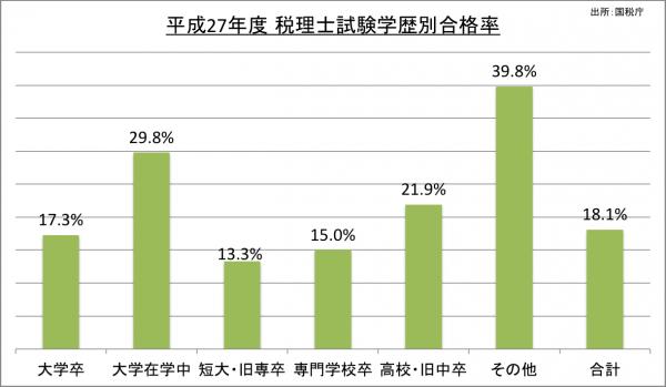 税理士試験学歴別合格率_27