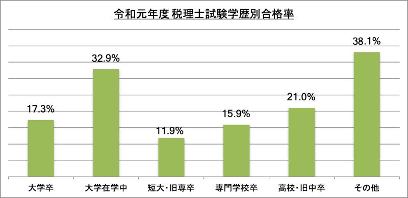 税理士試験学歴別合格率_令1