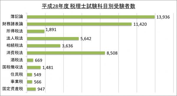 平成28年度税理士試験科目別受験者数_28