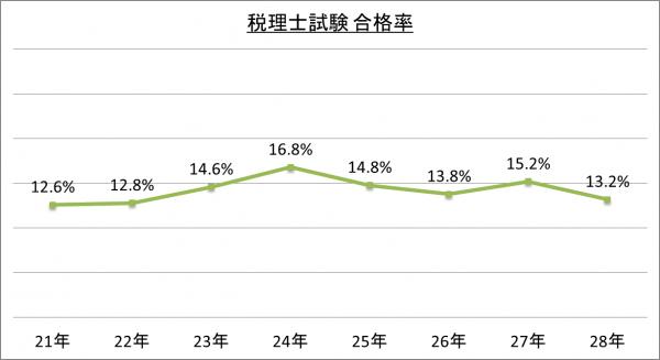 税理士試験合格率_28