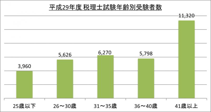 平成29年度税理士試験年齢別受験者数_29
