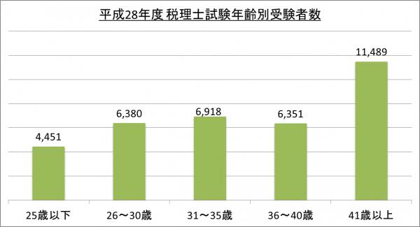 平成28年度税理士試験年齢別受験者数_28