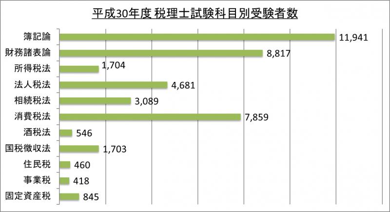 平成30年度税理士試験科目別受験者数_30