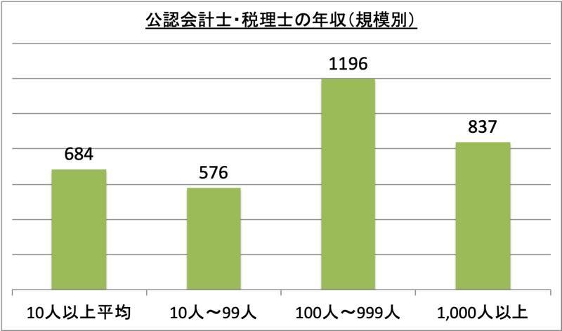 公認会計士・税理士の年収(規模別)_r1