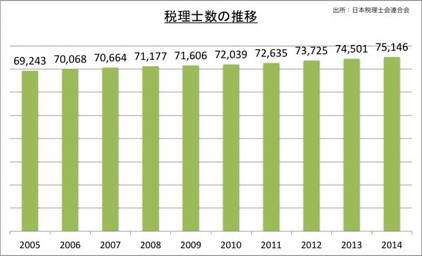 税理士数の推移_2014