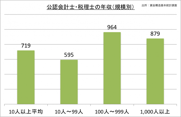 公認会計士・税理士の年収(規模別)_27