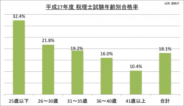 税理士試験年齢別合格率_27
