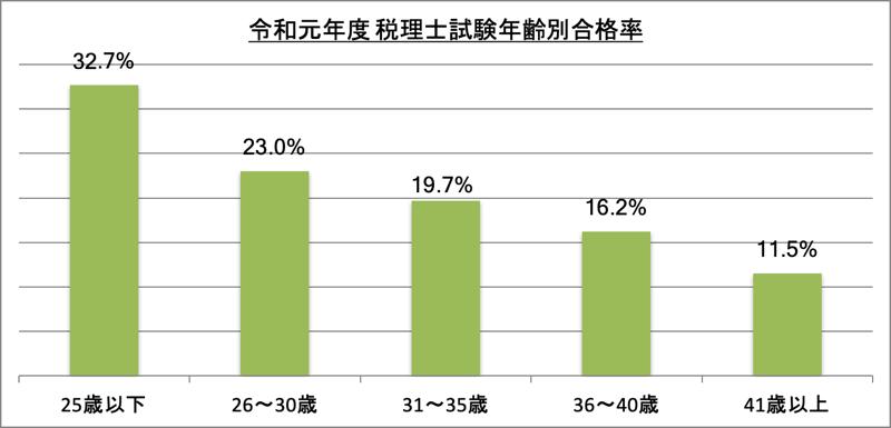 税理士試験年齢別合格率_令1