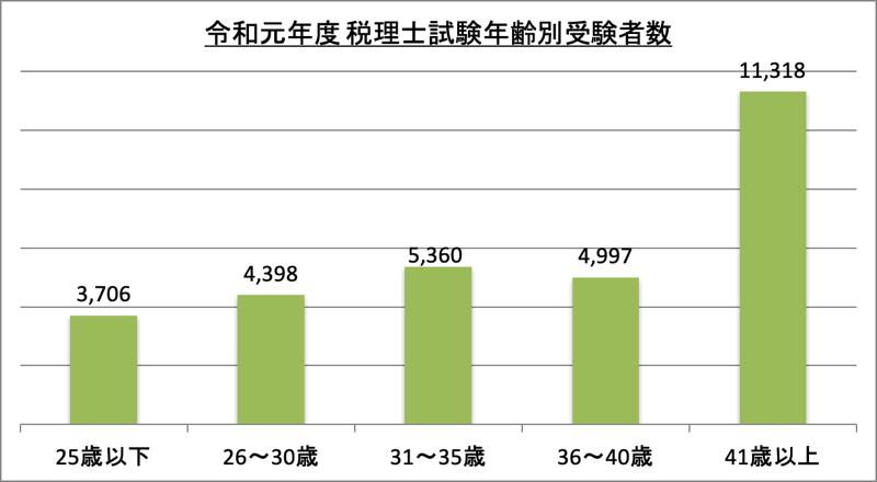 税理士試験年齢別受験者数_令1