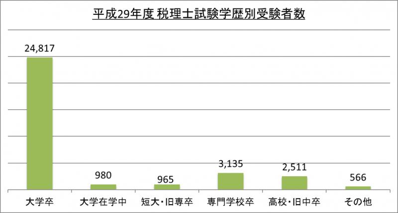 平成29年度税理士試験学歴別受験者数_29
