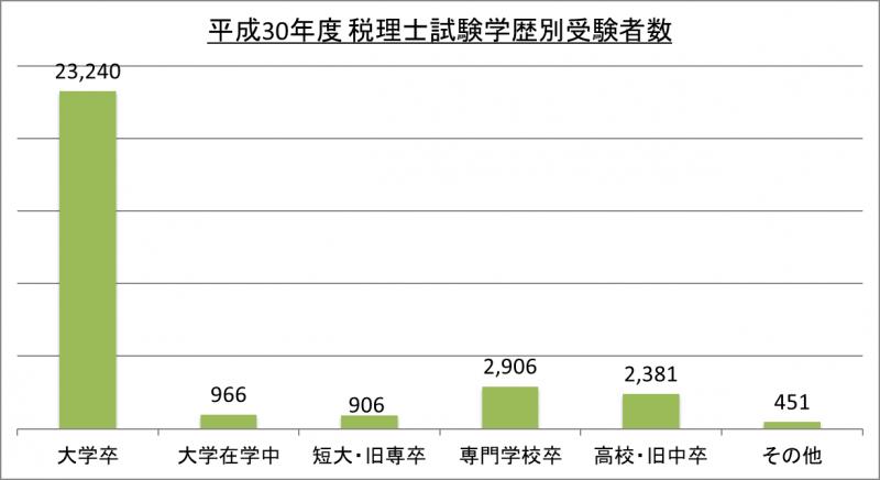 平成30年度税理士試験学歴別受験者数_30