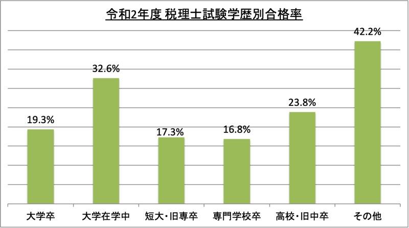 税理士試験学歴別合格率_令2