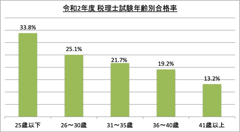 税理士試験年齢別合格率_令2