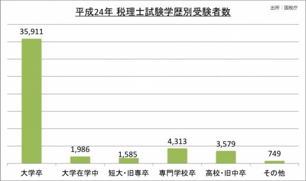 税理士試験学歴別受験者数_24