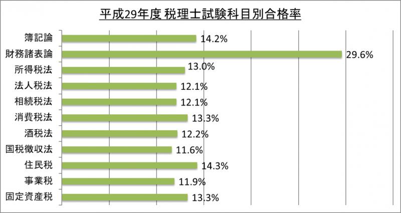 平成29年度税理士試験科目別合格率_29
