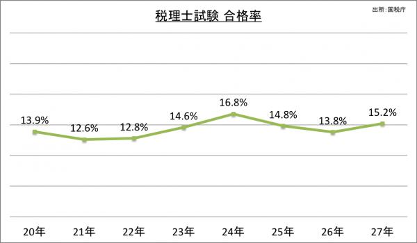 税理士試験合格率_27
