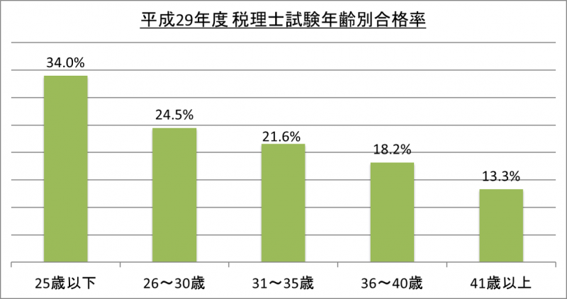 平成29年度税理士試験年齢別合格率_29