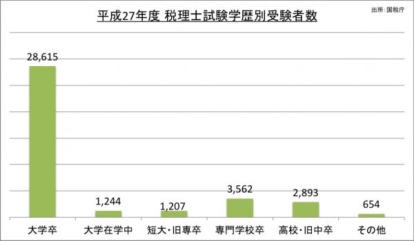 税理士試験学歴別受験者数_27