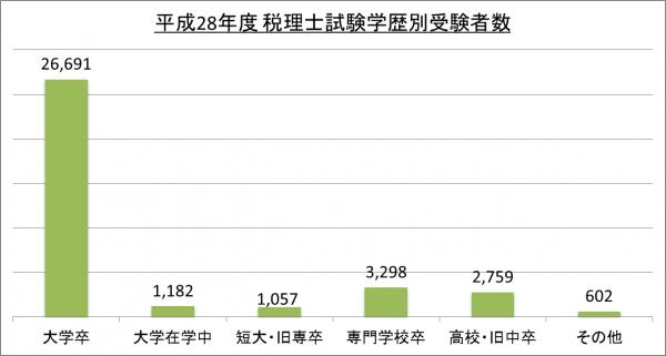 平成28年度税理士試験学歴別受験者数_28