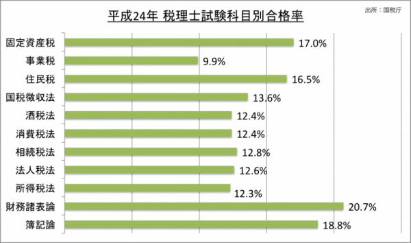 税理士試験科目別合格率_24