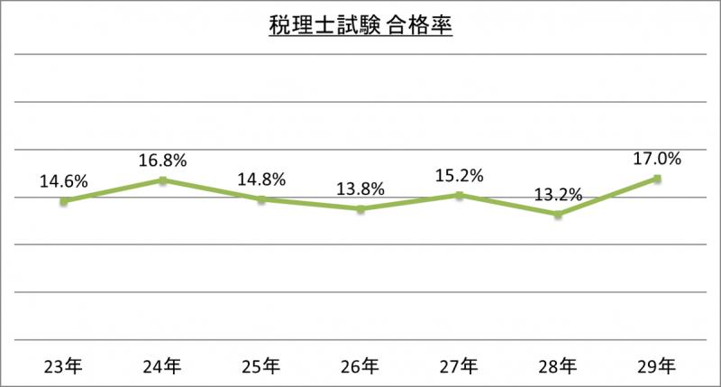 税理士試験合格率_29