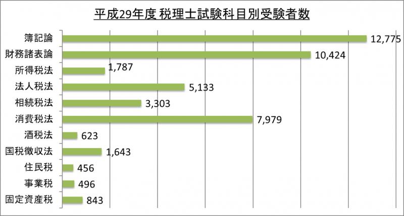 平成29年度税理士試験科目別受験者数_29