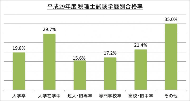 平成29年度税理士試験学歴別合格率_29